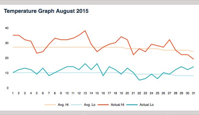 kelowna-temperatures-august-2015