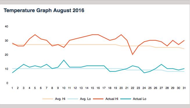 kelowna-temperatures-august-2016