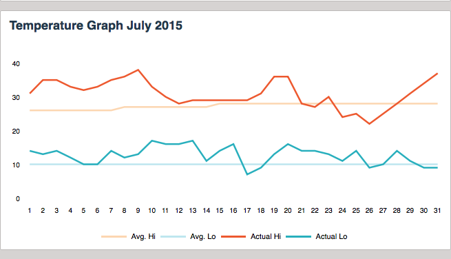 kelowna-temperatures-july-2015